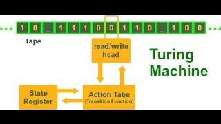 Turing Machine (TM) Bangla | Theory Of Computation