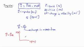 Forces and Dynamics - momentum + impulse (1/2) - (IB Physics, AP, GCSE, A level)