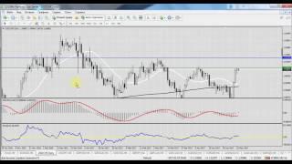 Технический анализ форекс по валютной паре Американский доллар и Швейцарский франк USDCHF