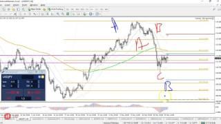 EUR/USD 38.2% Fib, USD/JPY Triangle