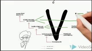 Modelos de desarrollo del software - Modelo V