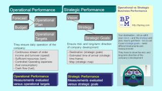 Operational and Strategic Business Performance