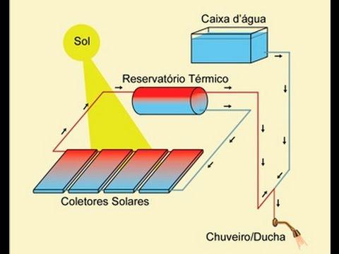 Aquecedor Solar de Alto Rendimento