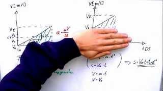Physik 1: Geradlinige Bewegung mit konstanter Beschleunigung