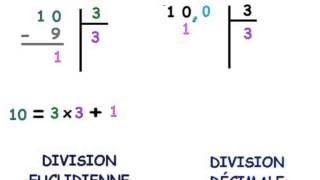 Arithmétique 3ème pour Céline partie 1