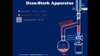 A Simple Dean-Stark Apparatus Explained