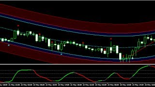 The Top 3 Technical Indicators for Profitable Trading 24 MAY 2017 Review