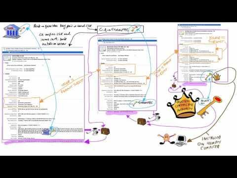 Cryptography/SSL 101 #5: SSL certificate chain in depth