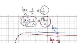 Video 2598 - Infinite Series Comparison Test - ln(n)/n^2 - Example