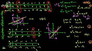 آموزش ریاضی اول دبیرستان-معادلات درجه دوم و حل آن ها