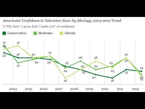 watch Do Americans Trust TV News? Gallup Poll Results
