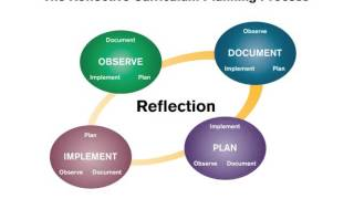 The Curriculum Planning Process