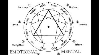 The Fundamental Teachings of Ancient Alchemy and Hermeticism