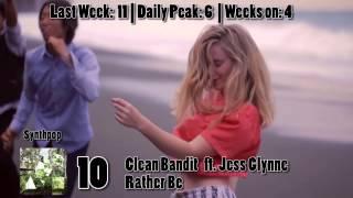 Top 25 iTunes songs - Week Ending August 12th, 2014