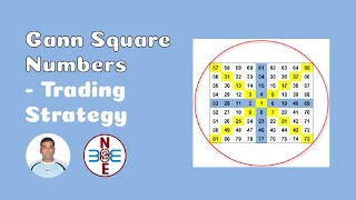 Gann Square Numbers - Trading Strategy