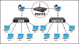 DIFFERENCE BETWEEN HUB SWITCH AND ROUTER: 2016
