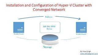 How+to+Create+Converged+Network+for+Hyper-V+Cluster