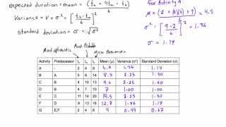 How to calculate expected duration, variance, and standard deviation of an activity