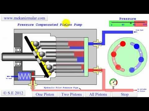 Pressure Compensated Pump