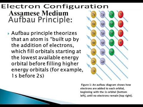 ইলেক্ট্ৰনীয় বিন্যাস : আউফবাউ নীতিত ( Electronic Configuration : In Aufbau Principle)