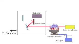 Flame Atomic Absorption Spectroscopy Demonstration