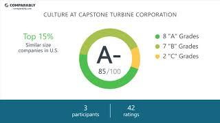 Capstone Turbine Corporation Employee Reviews - Q3 2018