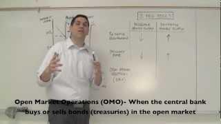 Macro 4.1- Money Market and FED Tools (Monetary Policy)