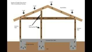 Load Bearing Wall Framing Basics - Structural Engineering and Home Building Part One