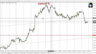Forex Analysis, 10 - 14 July, My Entry Points for Main Pairs, Gold