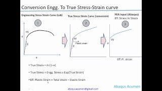 Converting Engineering to True stress-strain curve Tutorial