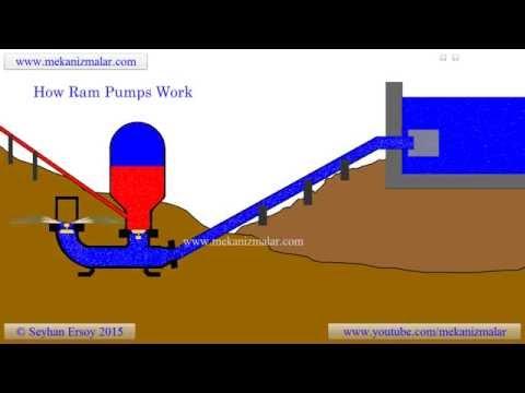 how ram pumps work