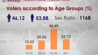 Kerala - Chengannur Constituency Details