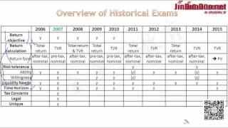 2016 CFA Level III Classical Individual 真题讲解 overview