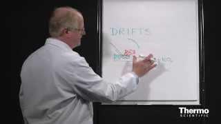 FTIR Sampling Techniques -  Diffuse Reflectance: Basics