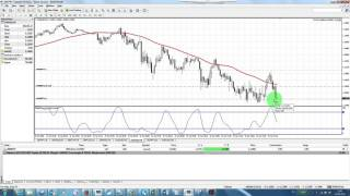 Forex Trading: Simple Strategy EURUSD 10 pips in 7 mins