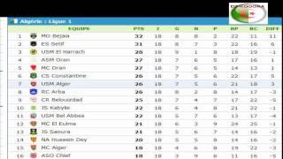 نتائج وجدول ترتيب الجولة الثامنة عشر 18 من الدوري الجزائري الأول 2014-2015
