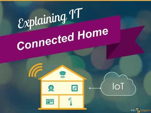 How to do Smart Connected Home PowerPoint Presentation