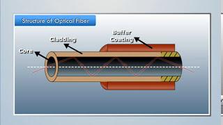 Structure of Optical Fiber - Magic Marks
