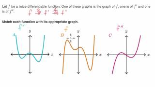 Identifying f, f', and f'' based on graphs