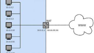 NAT  PAT & Overloads Tutorial  in Bangla on Cisco