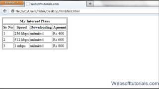 html and css in hindi / urdu  Tutorial - 10 -  table headers,rowspan,colspan in html