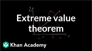 Extreme value theorem