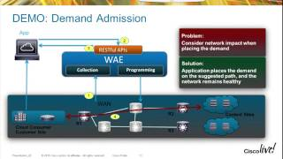 WAN Automation Engine WAE API Strategy And Demo