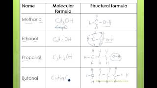 O-Levels Chemistry Organic Chemistry Alcohols Part 1