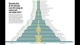 Điểm mặt 100 công ty niêm yết tốt nhất Việt Nam (P1) PLX, GAS, VIC, CTG, VNM, MWG, MSN...