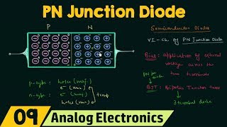 PN Junction Diode (No Applied Bias)