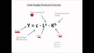 Macroeconomics Tutorial Part 3 Cobb Douglas Production Function