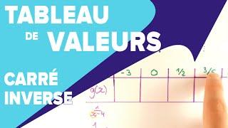 Fonction Carré et Inverse - Tableau de Valeurs - Mathrix