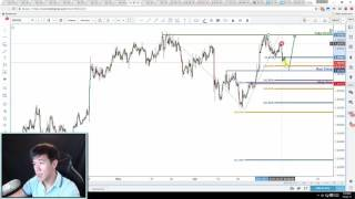 Is GBPUSD preparing for a nice bounce? | Daily Technical Analysis | 10th July 2017