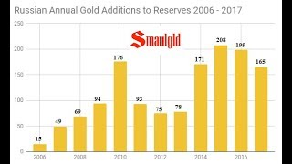 Russia Steps Up Gold Purchases With Massive Buy in September